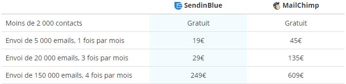 comparatif mailchimp sendinblue